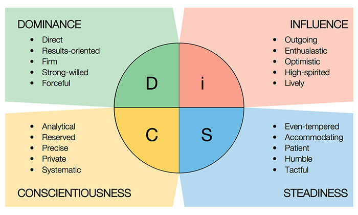 DISC-Assessment